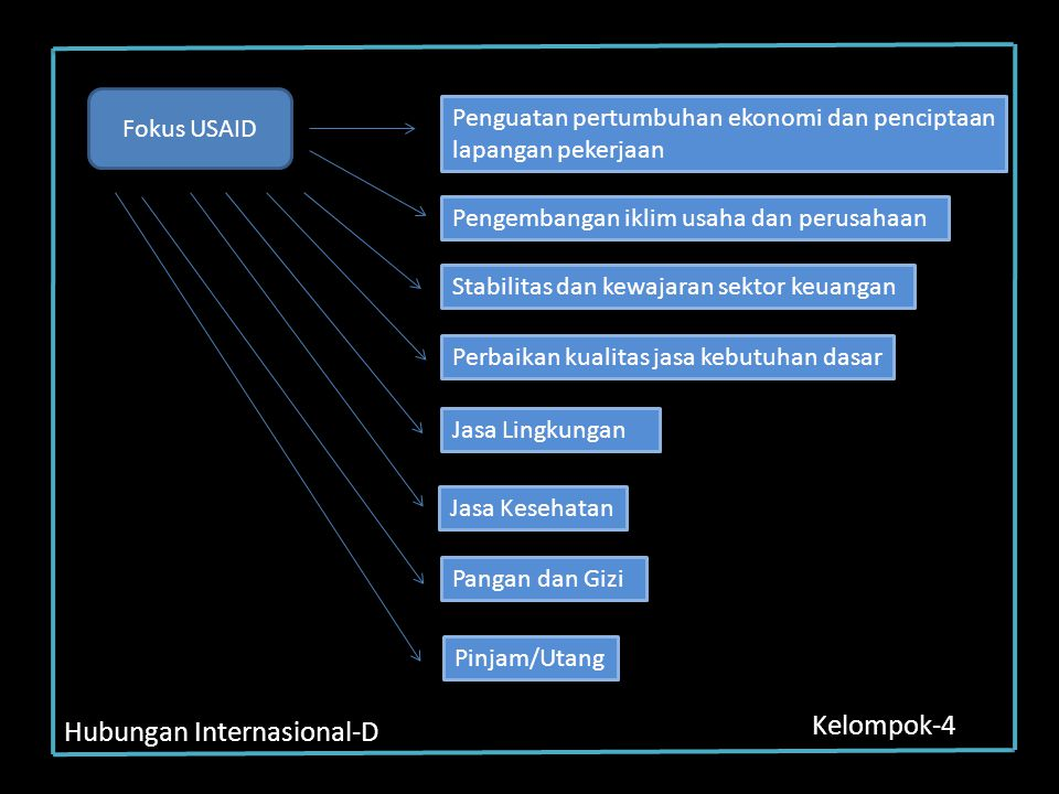 Hubungan Internasional-D