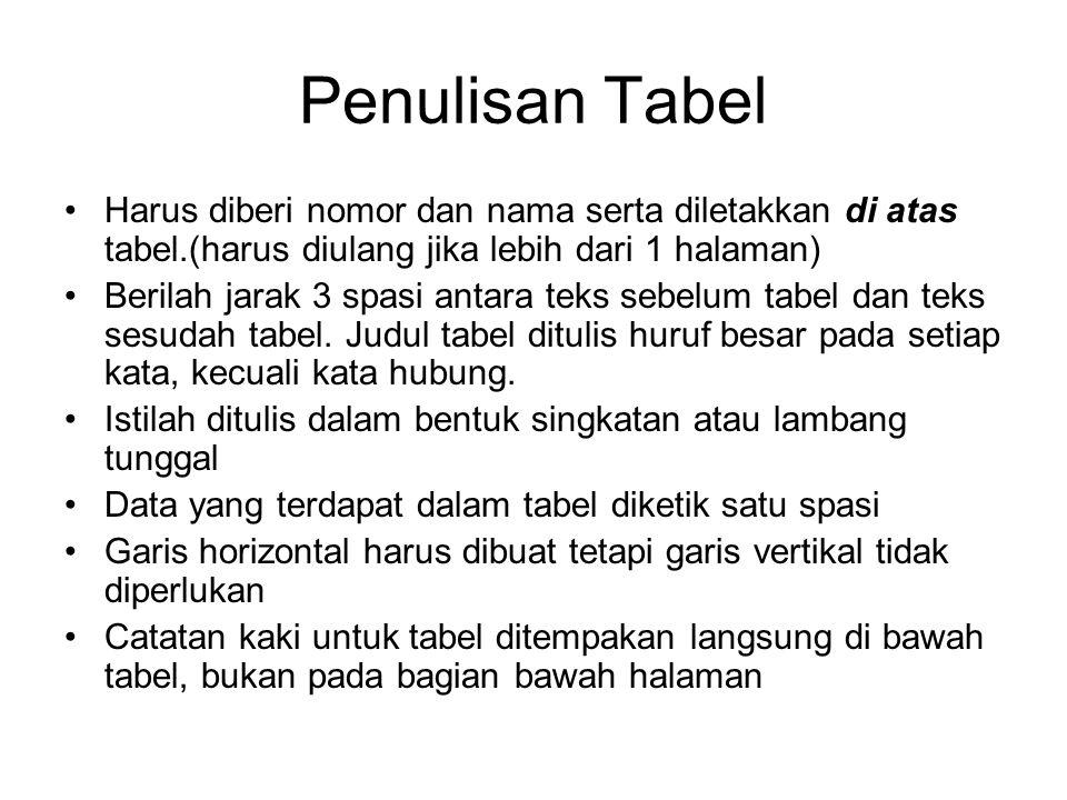 Penulisan Tabel Harus diberi nomor dan nama serta diletakkan di atas tabel.(harus diulang jika lebih dari 1 halaman)
