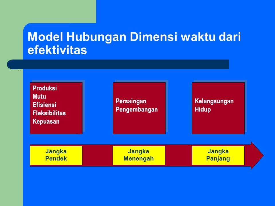 Model Hubungan Dimensi waktu dari efektivitas
