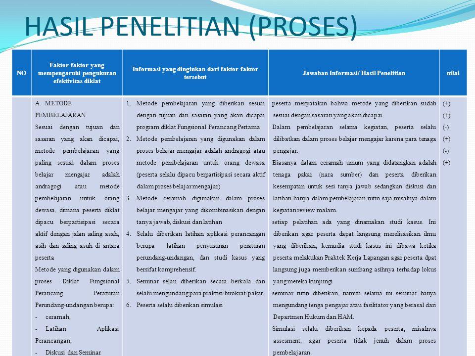 HASIL PENELITIAN (PROSES)