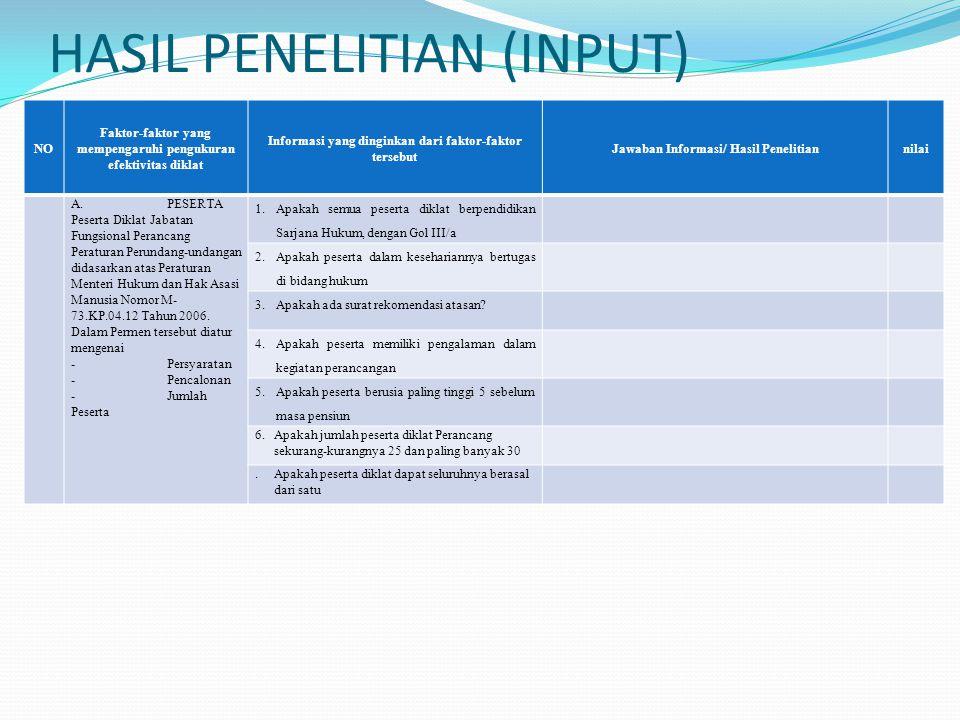 HASIL PENELITIAN (INPUT)