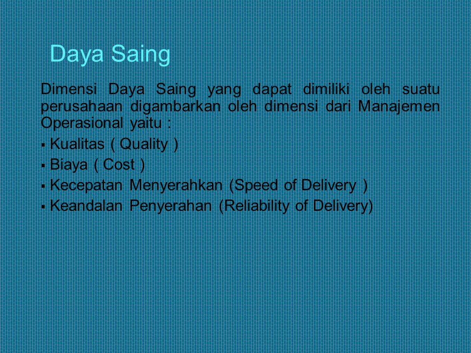 Daya Saing Dimensi Daya Saing yang dapat dimiliki oleh suatu perusahaan digambarkan oleh dimensi dari Manajemen Operasional yaitu :