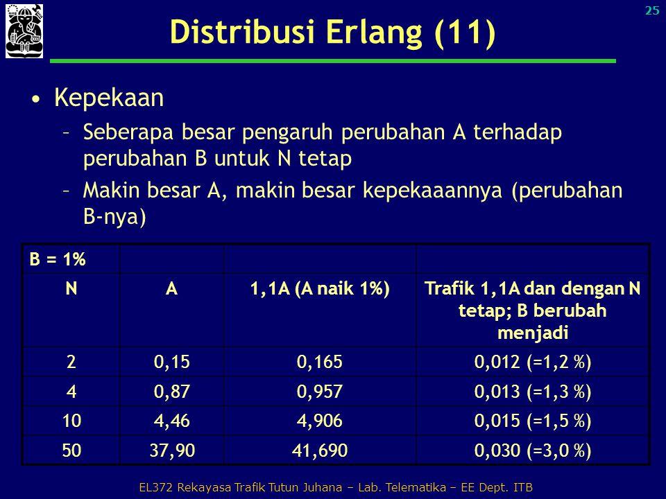 Trafik 1,1A dan dengan N tetap; B berubah menjadi