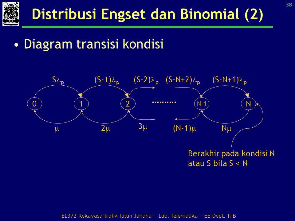 Distribusi Engset dan Binomial (2)