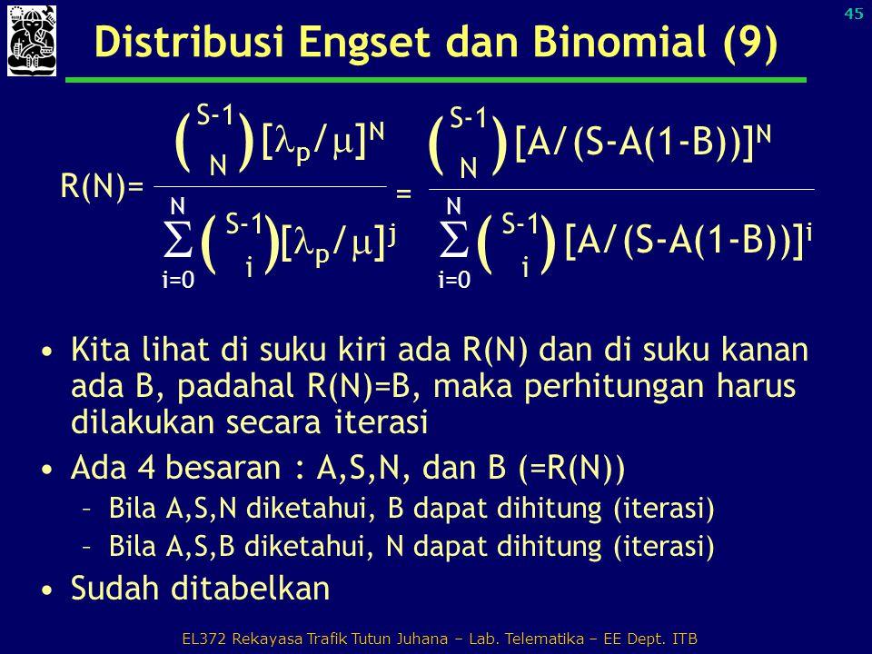Distribusi Engset dan Binomial (9)
