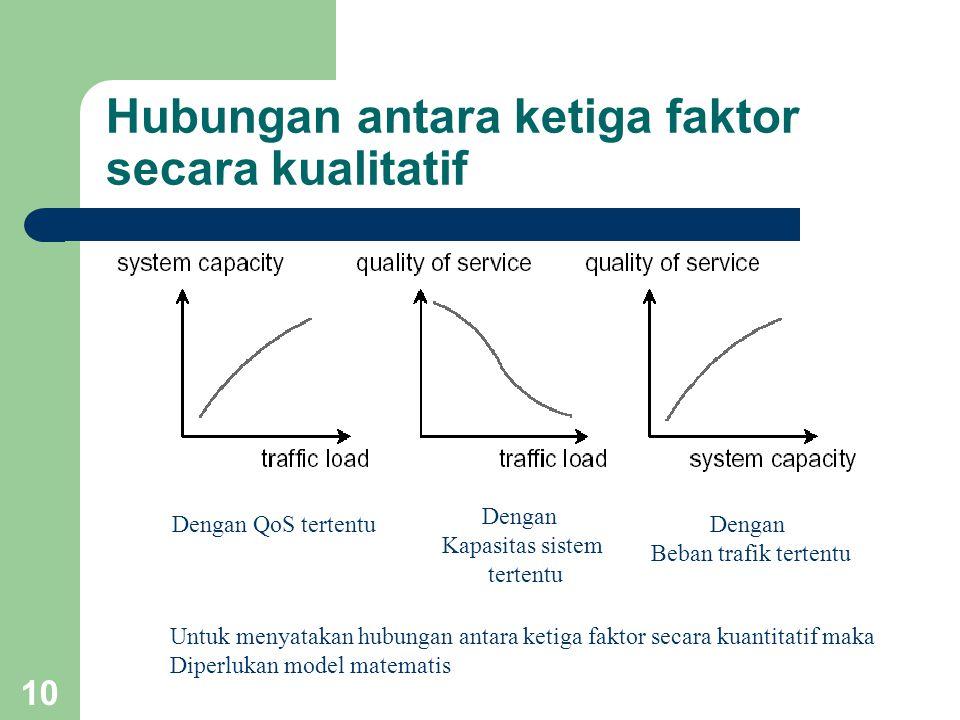 Hubungan antara ketiga faktor secara kualitatif