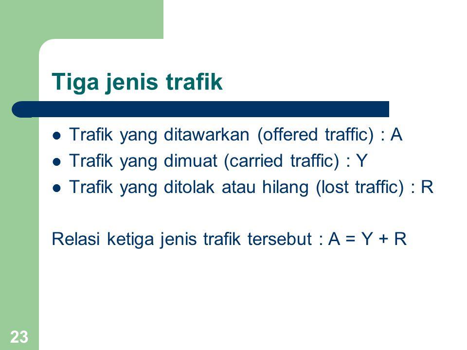 Tiga jenis trafik Trafik yang ditawarkan (offered traffic) : A