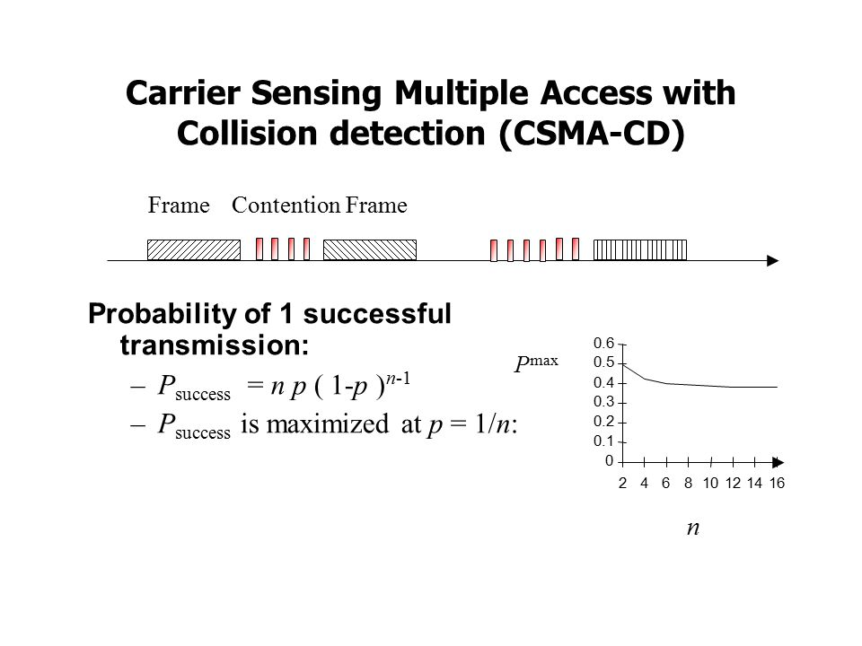 Carrier Sensing Multiple Access with Collision detection (CSMA-CD)