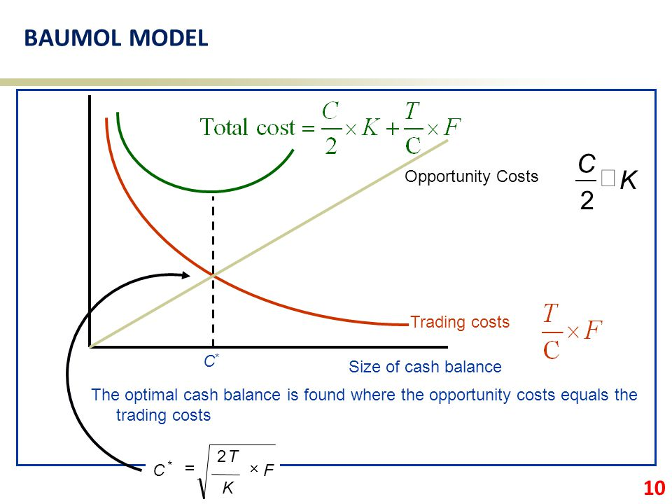 BAUMOL MODEL C ´ K 2 Trading costs Opportunity Costs C*