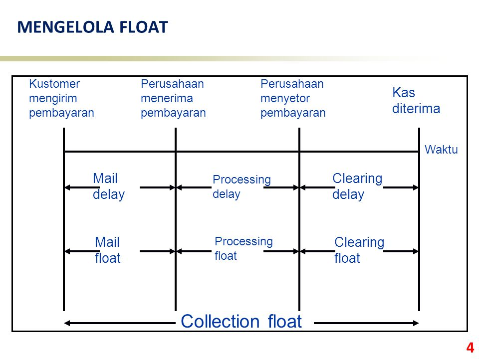 MENGELOLA FLOAT Collection float Kas diterima Mail delay