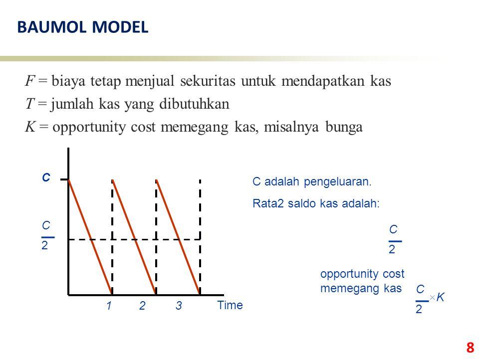 BAUMOL MODEL F = biaya tetap menjual sekuritas untuk mendapatkan kas. T = jumlah kas yang dibutuhkan.