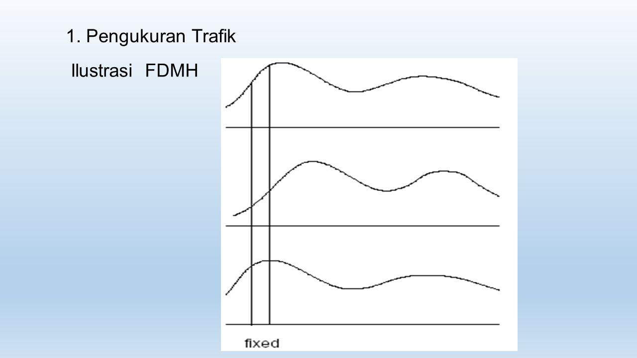 1. Pengukuran Trafik Ilustrasi FDMH