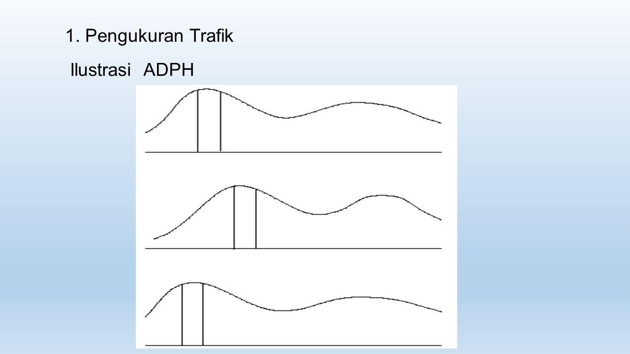 1. Pengukuran Trafik Ilustrasi ADPH