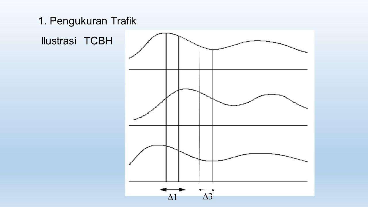 1. Pengukuran Trafik Ilustrasi TCBH 1 3