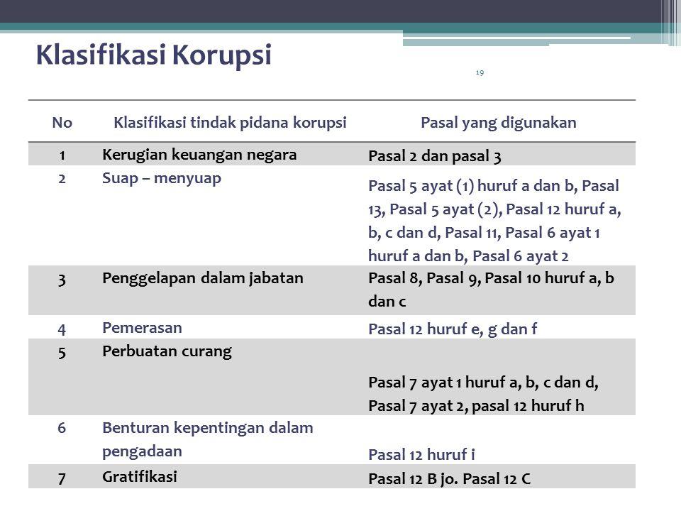 Klasifikasi tindak pidana korupsi