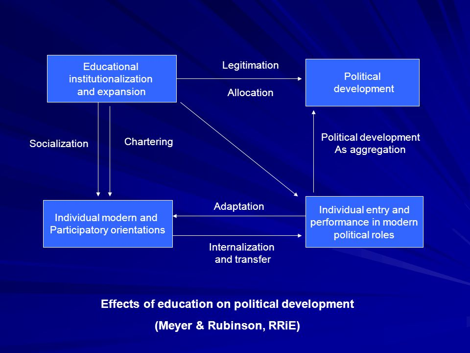 Effects of education on political development (Meyer & Rubinson, RRiE)