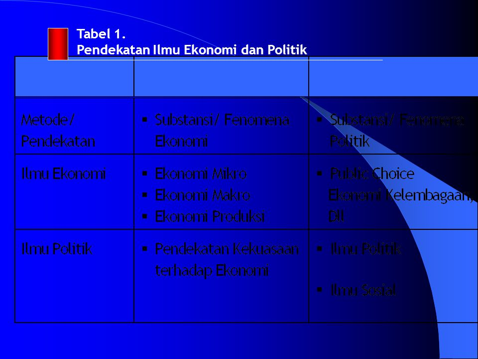 Tabel 1. Pendekatan Ilmu Ekonomi dan Politik