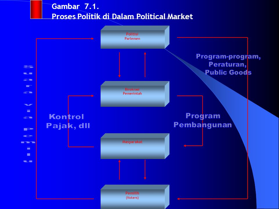 Gambar 7.1. Proses Politik di Dalam Political Market
