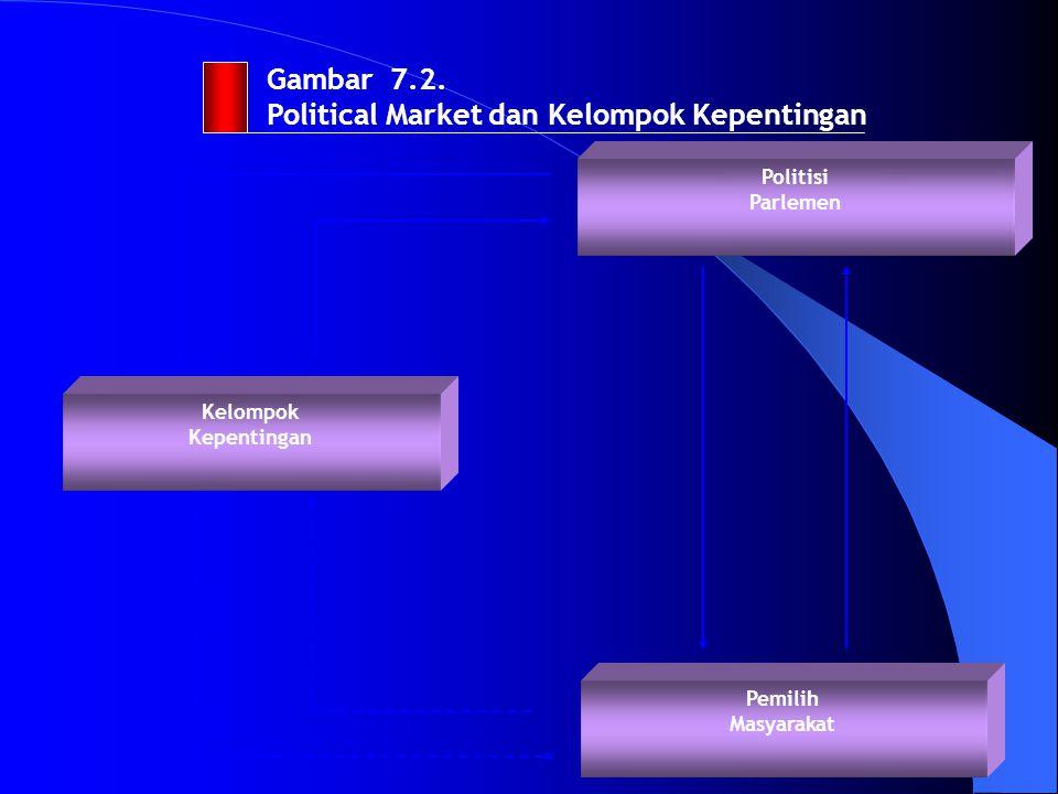 Gambar 7.2. Political Market dan Kelompok Kepentingan