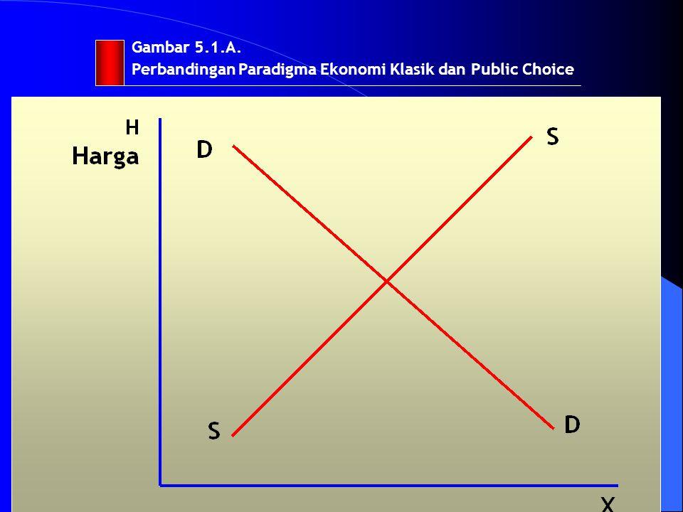 Gambar 5.1.A. Perbandingan Paradigma Ekonomi Klasik dan Public Choice