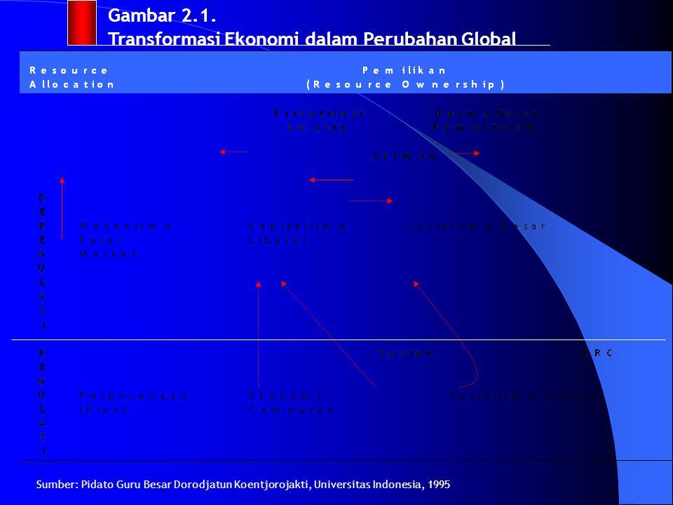 Gambar 2.1. Transformasi Ekonomi dalam Perubahan Global