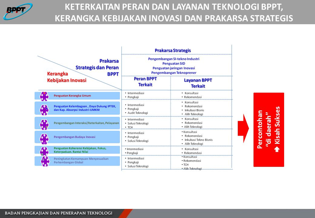 Keterkaitan Peran dan Layanan Teknologi BPPT, Kerangka Kebijakan INOVASI dan Prakarsa Strategis