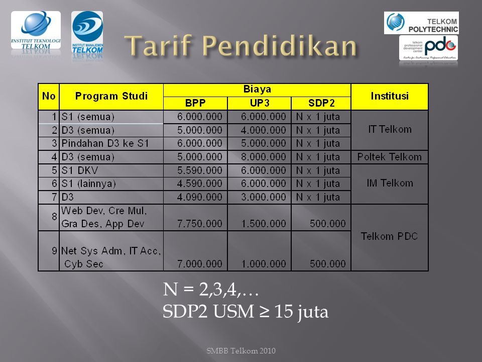 Tarif Pendidikan N = 2,3,4,… SDP2 USM ≥ 15 juta SMBB Telkom 2010