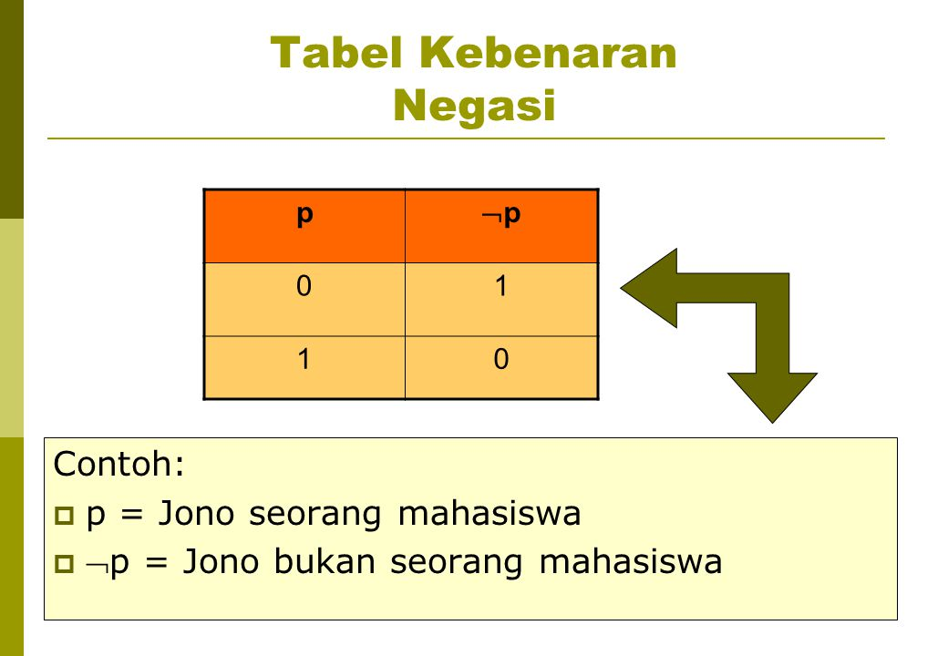 Tabel Kebenaran Negasi