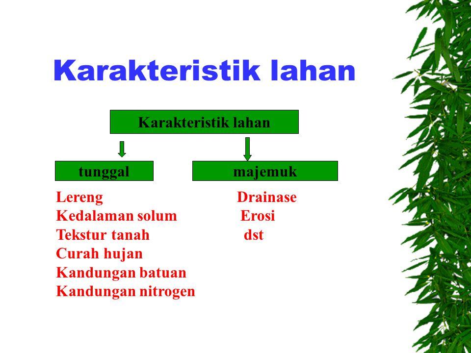 Karakteristik lahan Karakteristik lahan tunggal majemuk