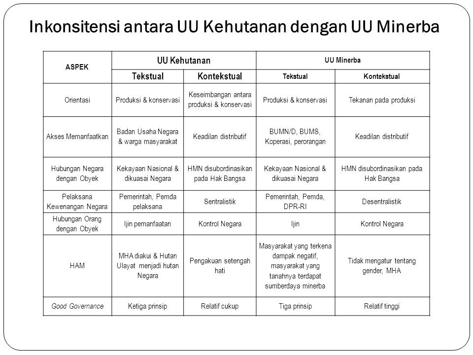 Inkonsitensi antara UU Kehutanan dengan UU Minerba