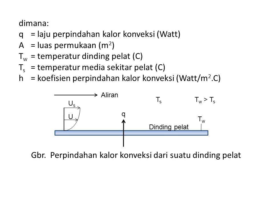 dimana: q. = laju perpindahan kalor konveksi (Watt) A