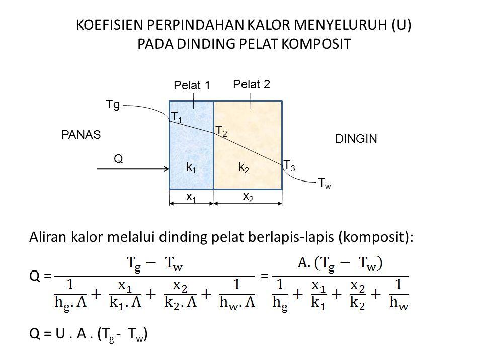 KOEFISIEN PERPINDAHAN KALOR MENYELURUH (U) PADA DINDING PELAT KOMPOSIT Aliran kalor melalui dinding pelat berlapis-lapis (komposit): Q = = Q = U . A . (Tg - Tw)
