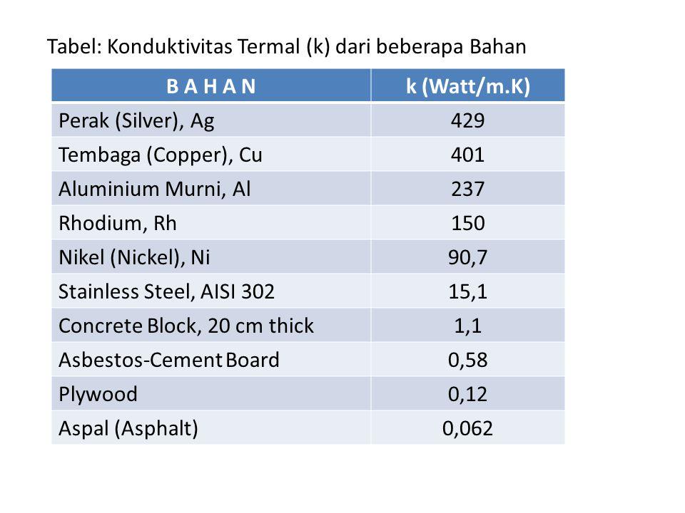 Tabel: Konduktivitas Termal (k) dari beberapa Bahan