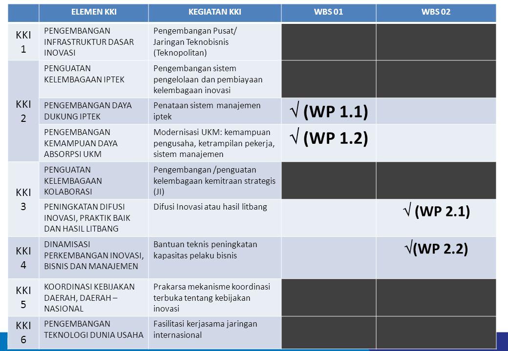  (WP 1.1)  (WP 1.2)  (WP 2.1) (WP 2.2) KKI 1 KKI 2 KKI 3 KKI 4