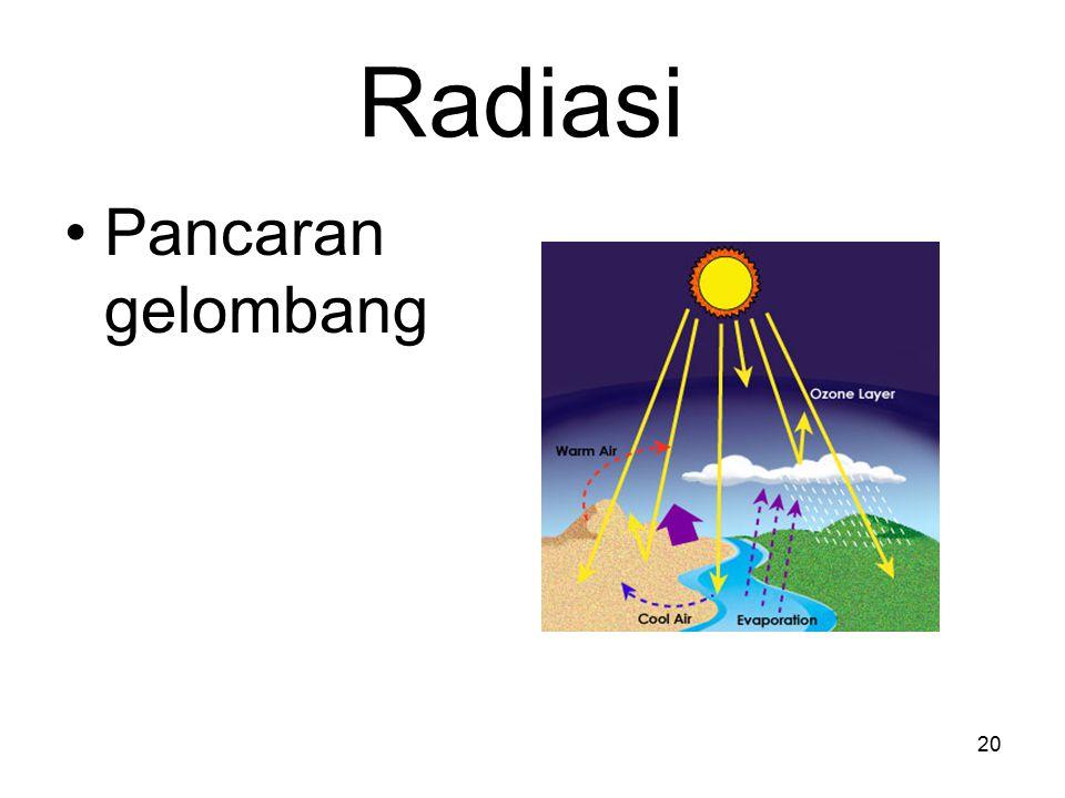 Radiasi Pancaran gelombang
