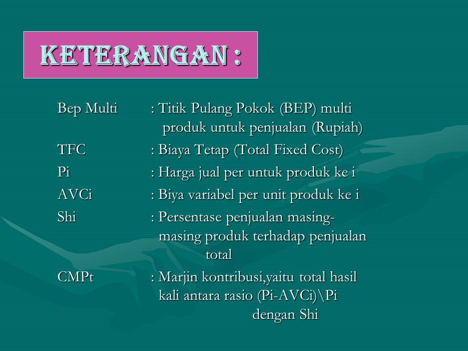 KETERANGAN : Bep Multi : Titik Pulang Pokok (BEP) multi produk untuk penjualan (Rupiah)