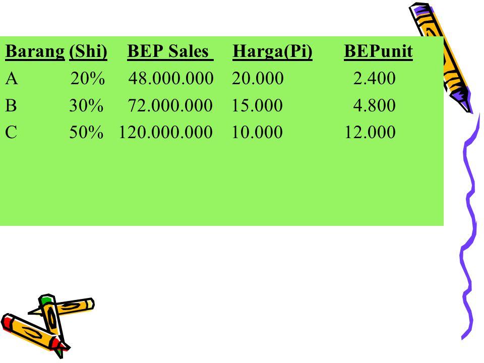 Barang (Shi) BEP Sales Harga(Pi) BEPunit