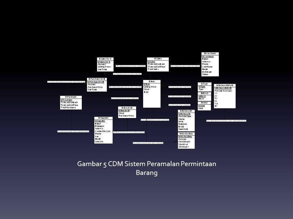 Gambar 5 CDM Sistem Peramalan Permintaan Barang