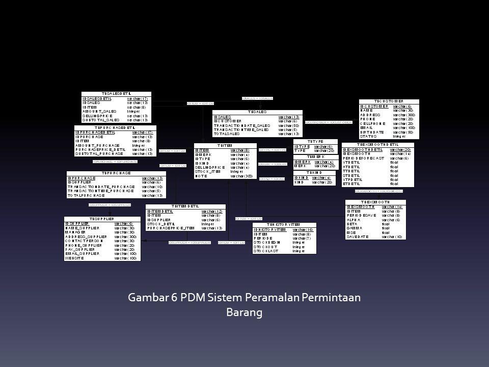 Gambar 6 PDM Sistem Peramalan Permintaan Barang