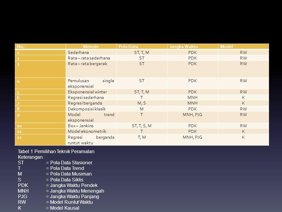 No. Metode. Pola Data. Jangka Waktu. Model. 1. Sederhana. ST, T, M. PDK. RW. 2. Rata – rata sederhana.