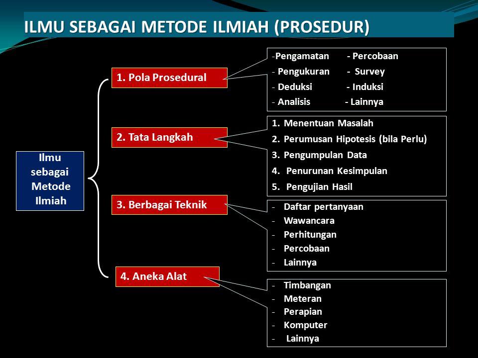 ILMU SEBAGAI METODE ILMIAH (PROSEDUR)