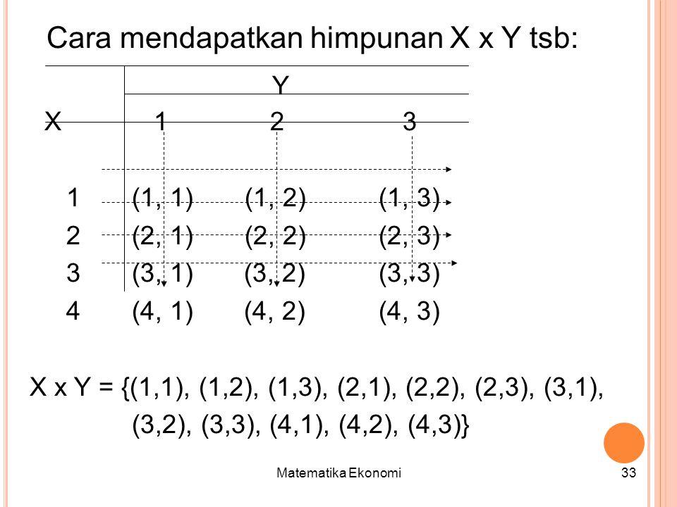 Cara mendapatkan himpunan X x Y tsb: