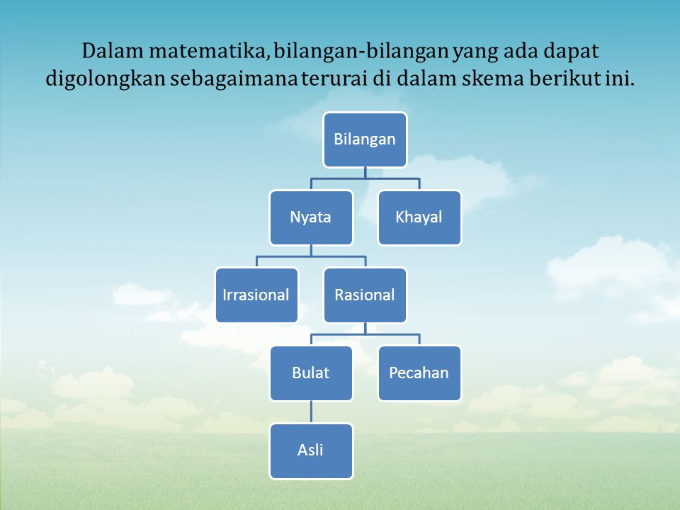 Dalam matematika, bilangan-bilangan yang ada dapat digolongkan sebagaimana terurai di dalam skema berikut ini.