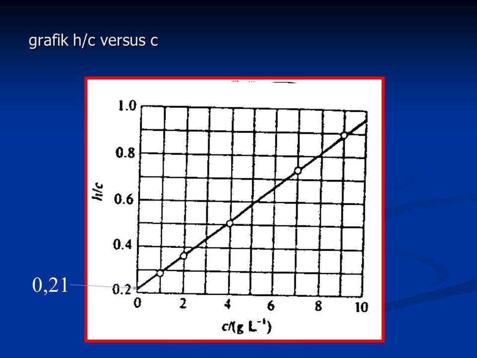 grafik h/c versus c 0,21