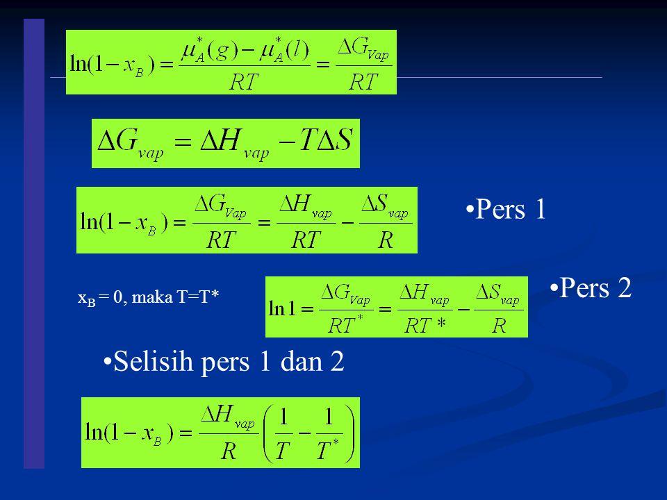 Pers 1 Pers 2 xB = 0, maka T=T* Selisih pers 1 dan 2