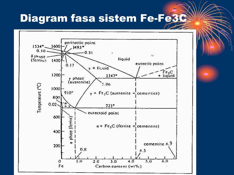 Diagram fasa sistem Fe-Fe3C