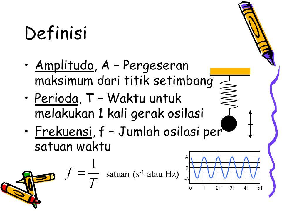 Definisi Amplitudo, A – Pergeseran maksimum dari titik setimbang