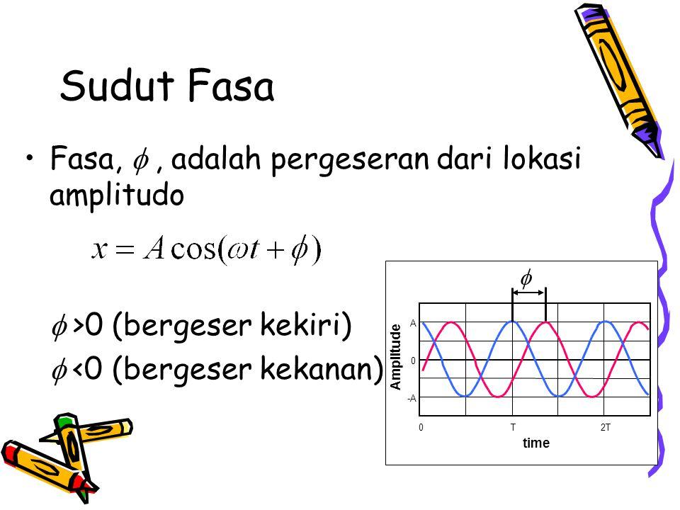 Sudut Fasa Fasa, f , adalah pergeseran dari lokasi amplitudo