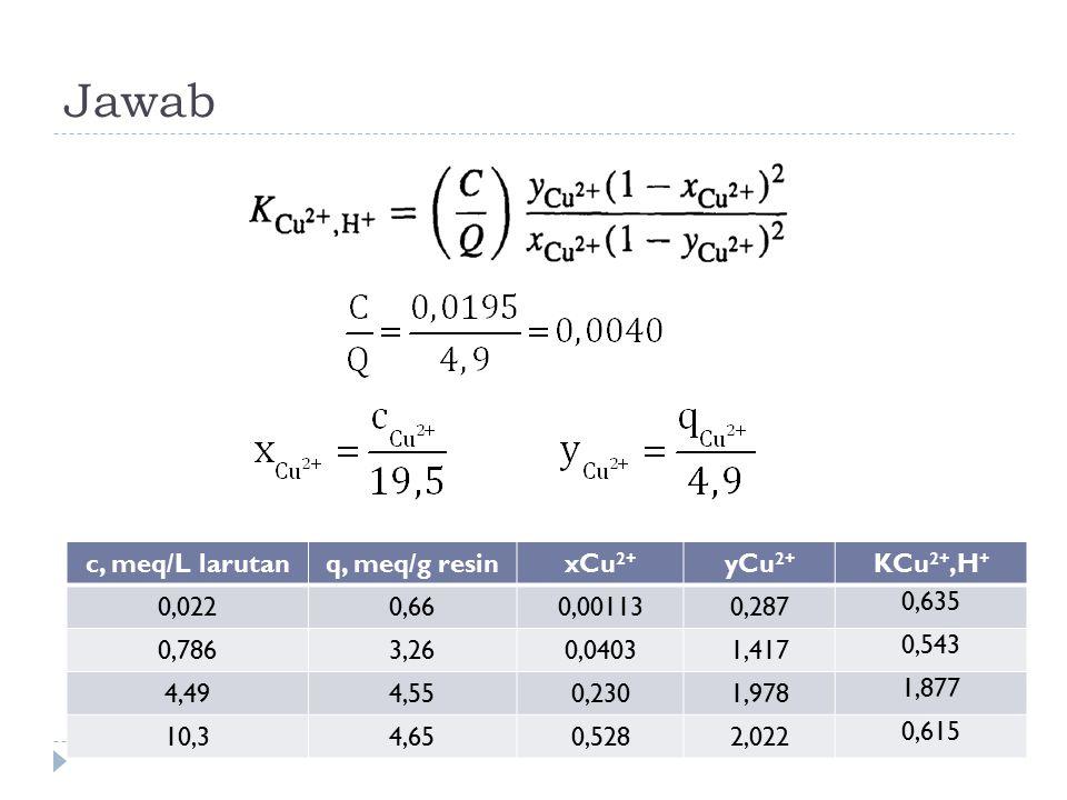 Jawab c, meq/L larutan q, meq/g resin xCu2+ yCu2+ KCu2+,H+ 0,022 0,66