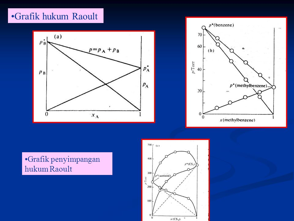 Grafik hukum Raoult Grafik penyimpangan hukum Raoult